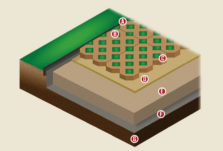 Turfstone Grid Pavers